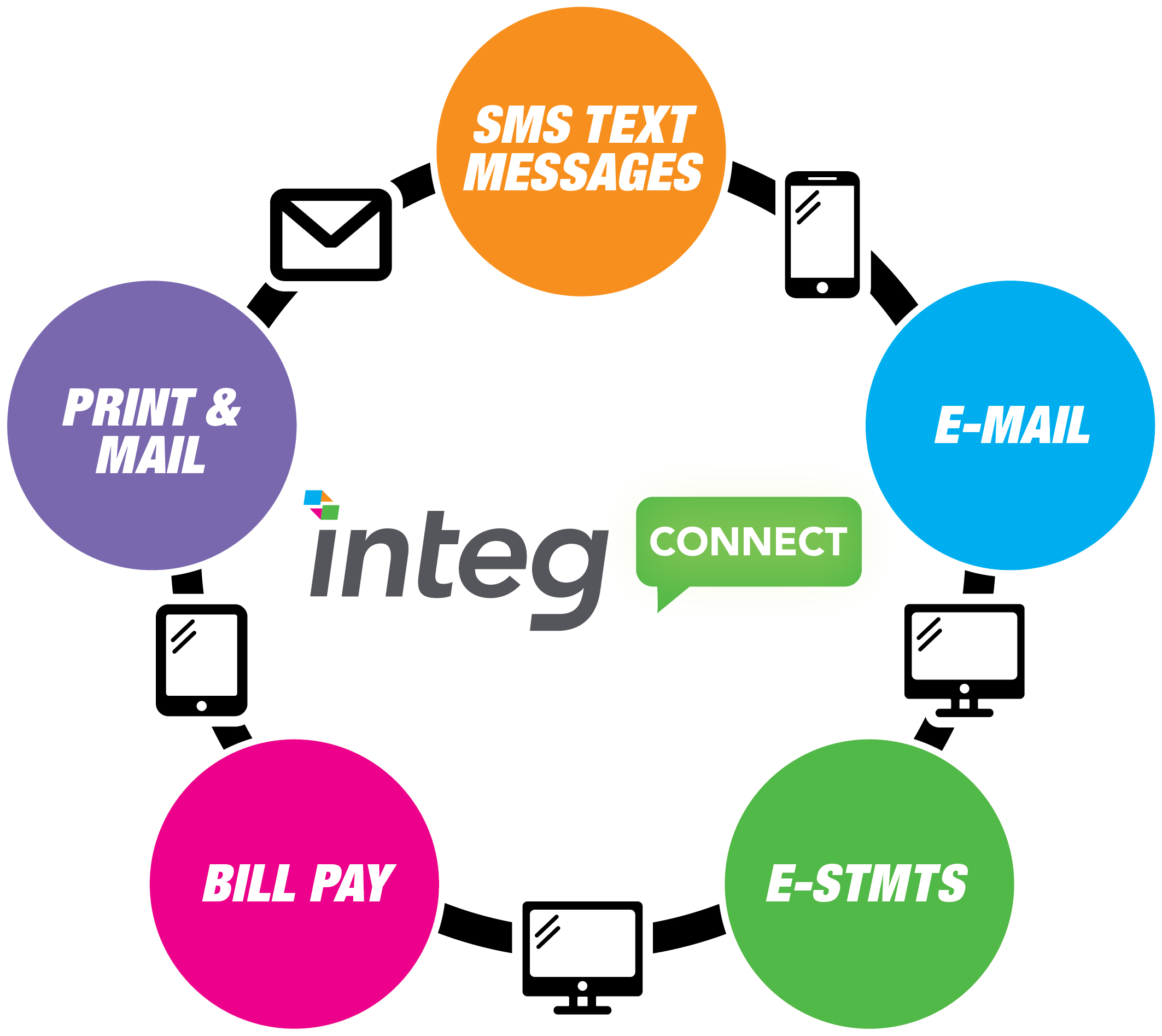 Integ Connect Statement Printing, Text, E-mail, E-statement Marketing for Financial Institutions