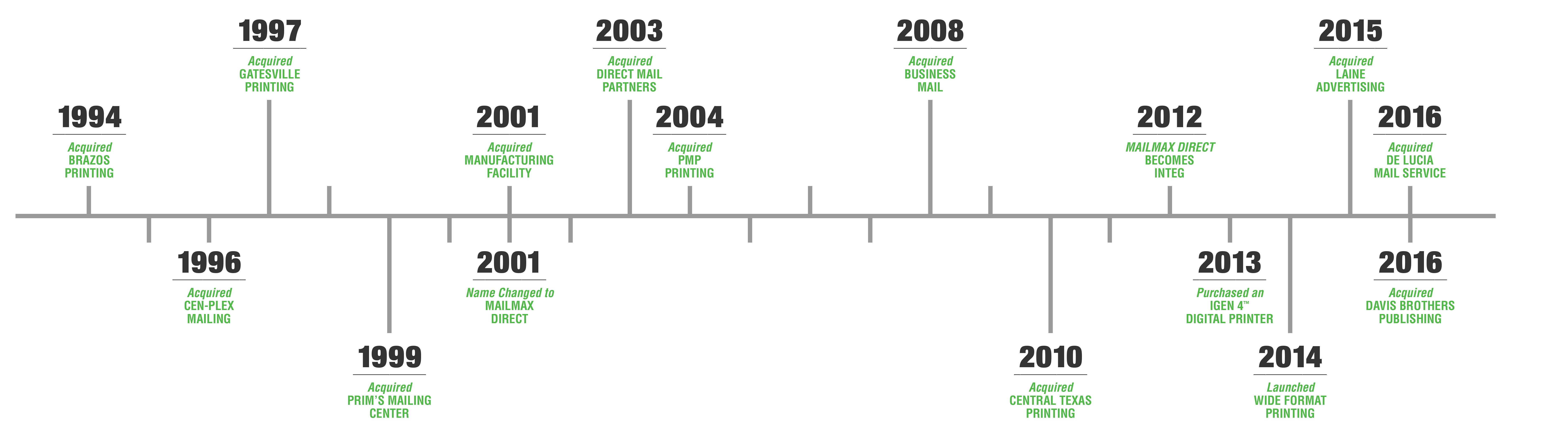 Integ Acquisition Timeline