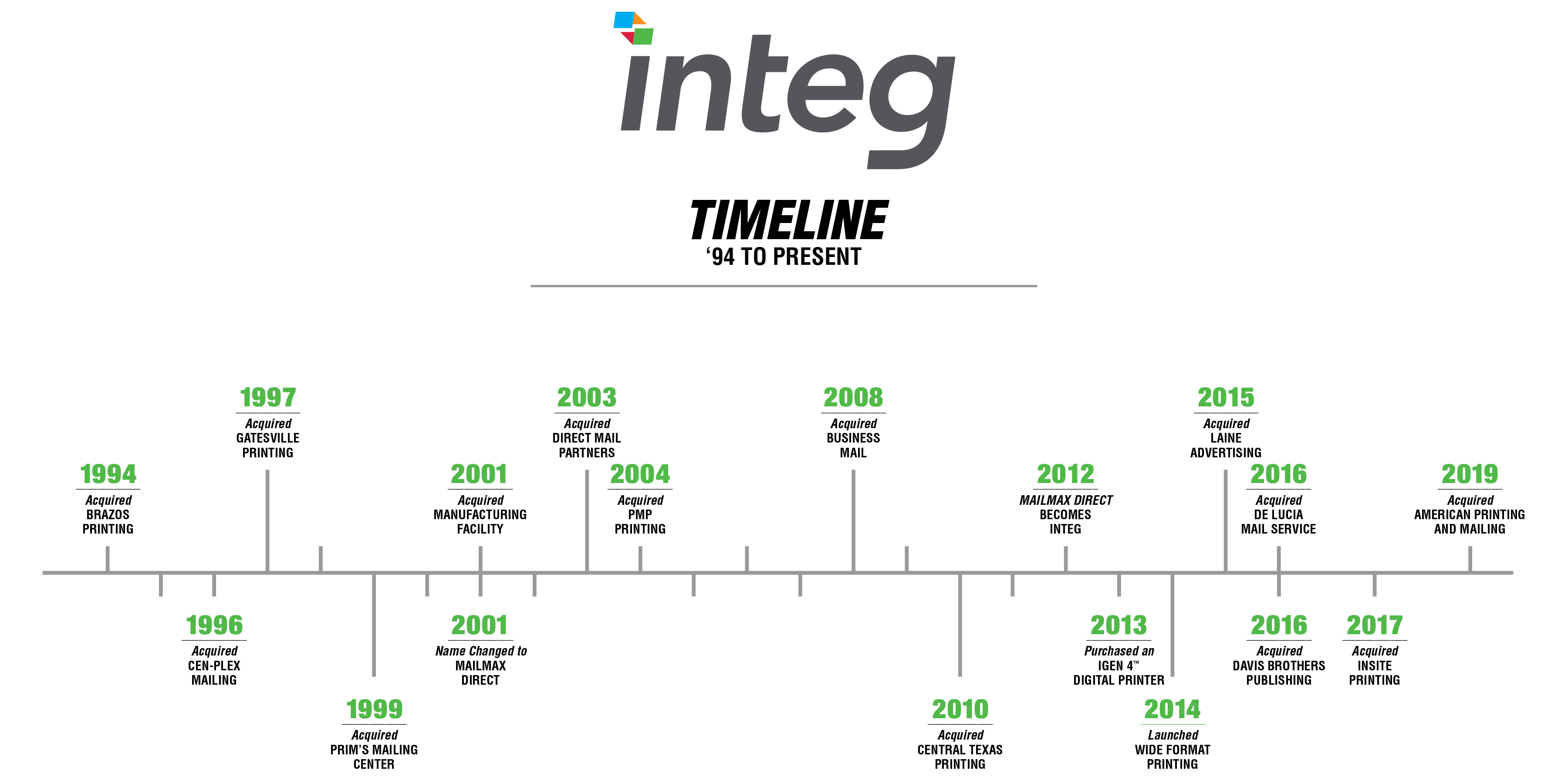 integ timeline